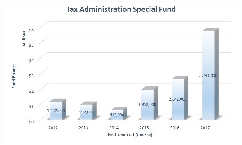 The Tax Administration Slush Fund Tax Foundation of Hawaii